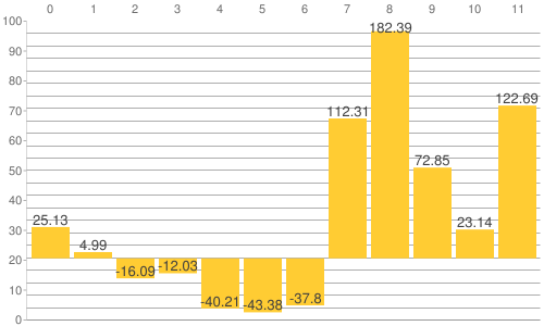 NY金・プラチナ・銀と原油、為替、主要株価指数の騰落率比較チャート:2013年から2019年11月20日までの騰落率